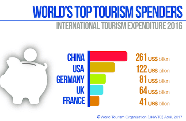 worlds-top-tourism-spenders-2016