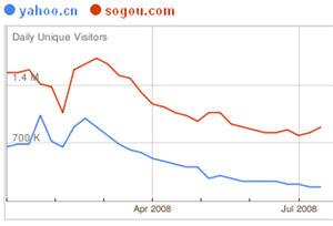 yahoo-vs-sogou-2008-3